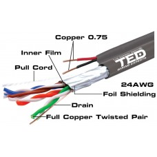 Cablu FTP cat.5e Cupru + 2 fire x 0,75 cupru multifilare de alimentare